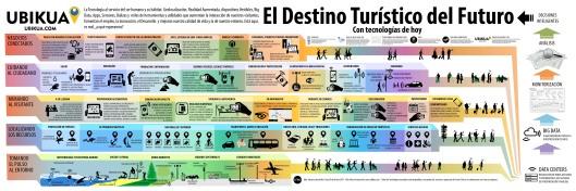 infografia_destino_turistico_futuro